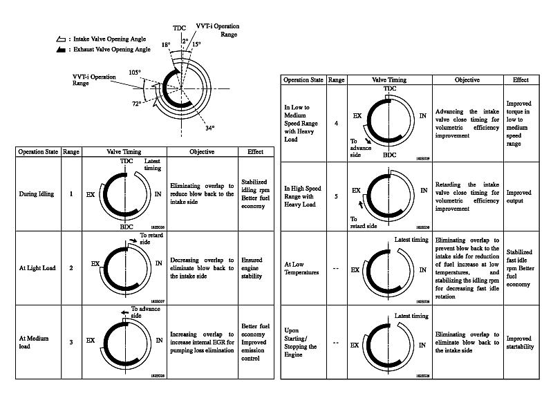 p0012  vvti control actuator assembly